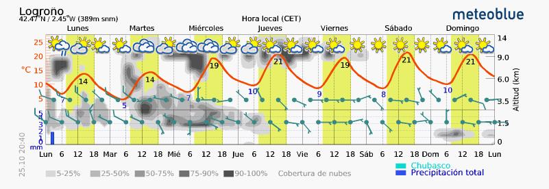 Previsión tiempo La Rioja próximos días Meteoblue. Meteosojuela La Rioja Jose Calvo