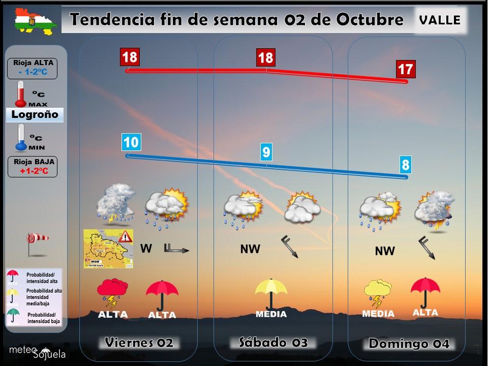 Tendencia del tiempo en La Rioja 02 10 Meteosojuela La Rioja. Jose Calvo