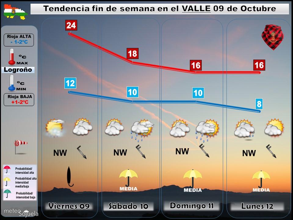 Tendencia del tiempo en La Rioja 09 10 Meteosojuela La Rioja. Jose Calvo