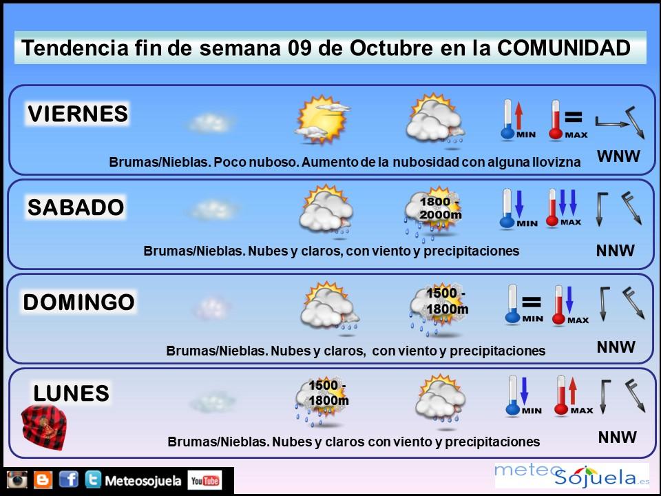 Tendencia del tiempo en La Rioja 0910 Meteosojuela La Rioja. Jose Calvo
