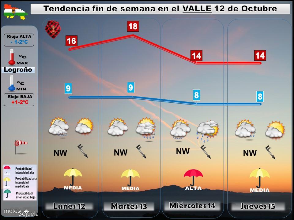 Tendencia del tiempo en La Rioja 12 10 Meteosojuela La Rioja. Jose Calvo