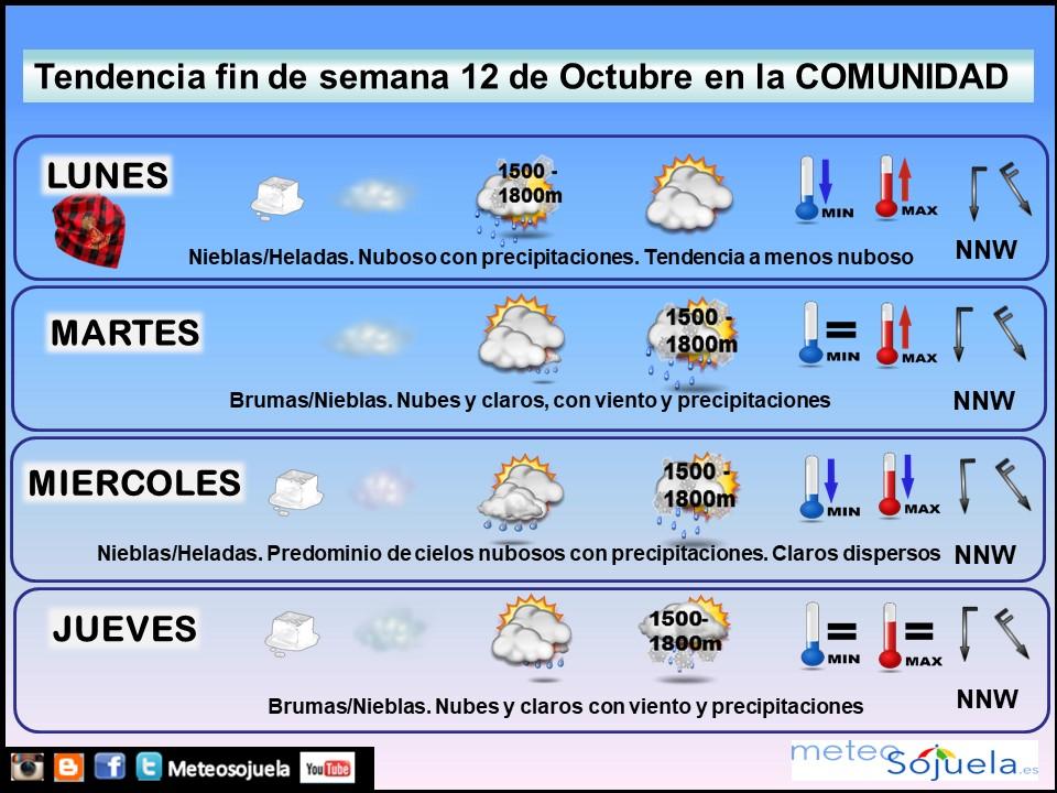 Tendencia del tiempo en La Rioja 1210 Meteosojuela La Rioja. Jose Calvo
