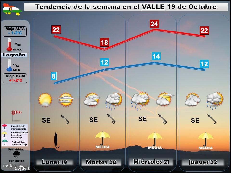 Tendencia del tiempo en La Rioja 19 10 Meteosojuela La Rioja. Jose Calvo