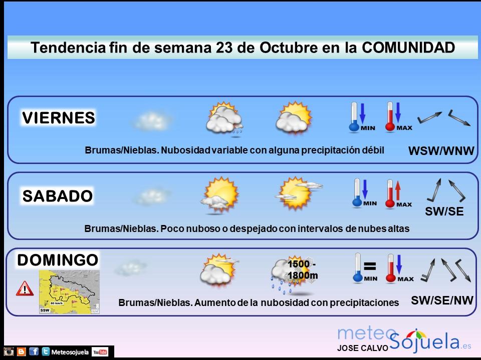 Tendencia del tiempo en La Rioja 2310 Meteosojuela La Rioja. Jose Calvo