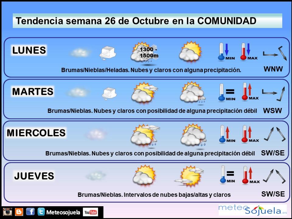Tendencia del tiempo en La Rioja 26 10 Meteosojuela La Rioja. Jose Calvo