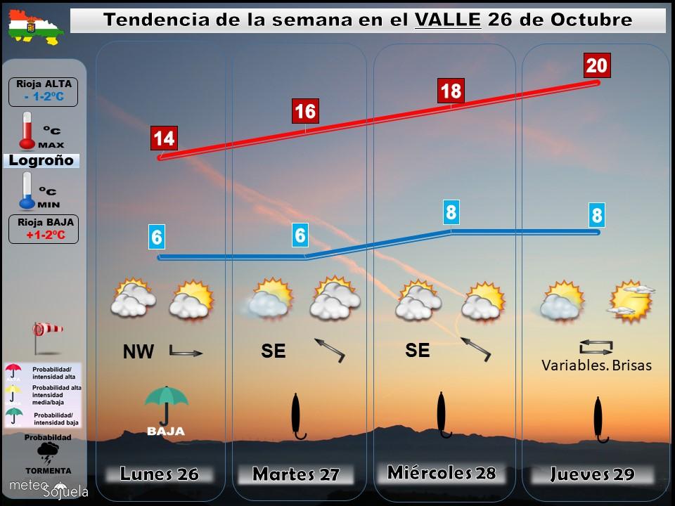 Tendencia del tiempo en La Rioja 2610 Meteosojuela La Rioja. Jose Calvo