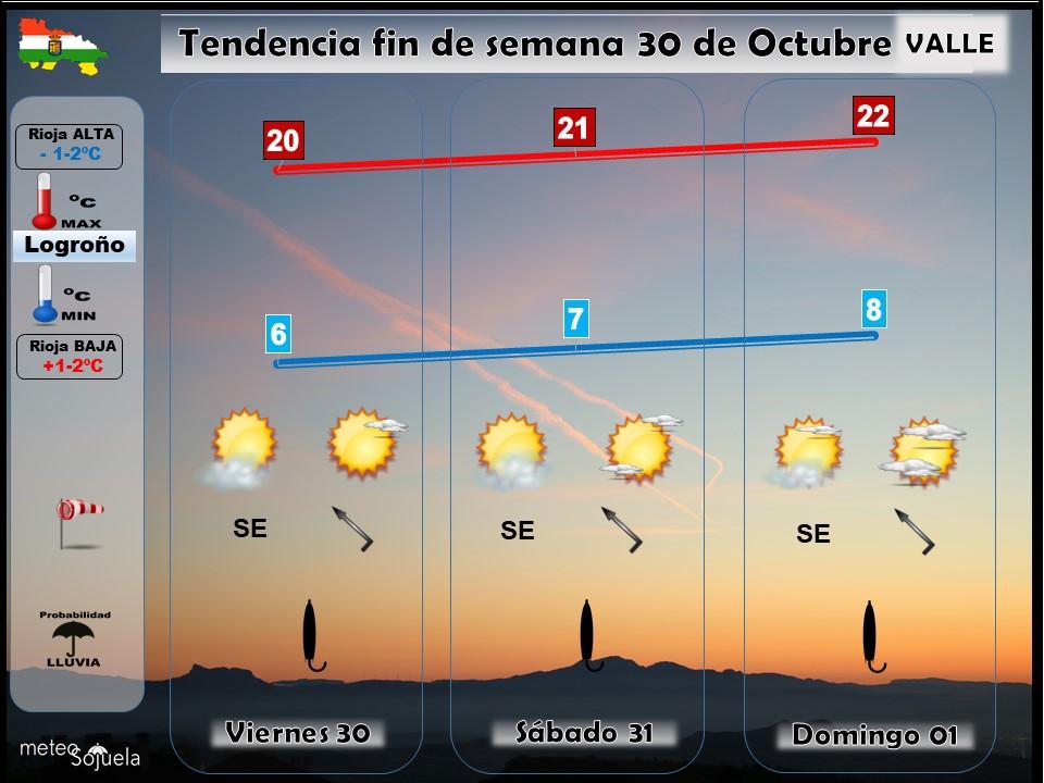 Tendencia del tiempo en La Rioja 30 10 Meteosojuela La Rioja. Jose Calvo