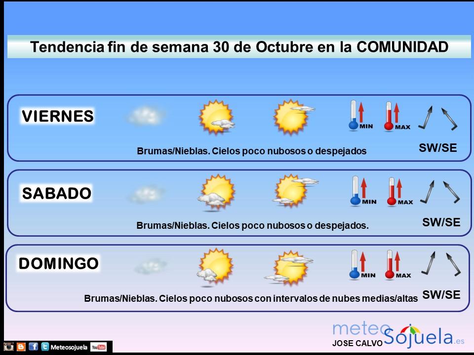 Tendencia del tiempo en La Rioja 3010 Meteosojuela La Rioja. Jose Calvo