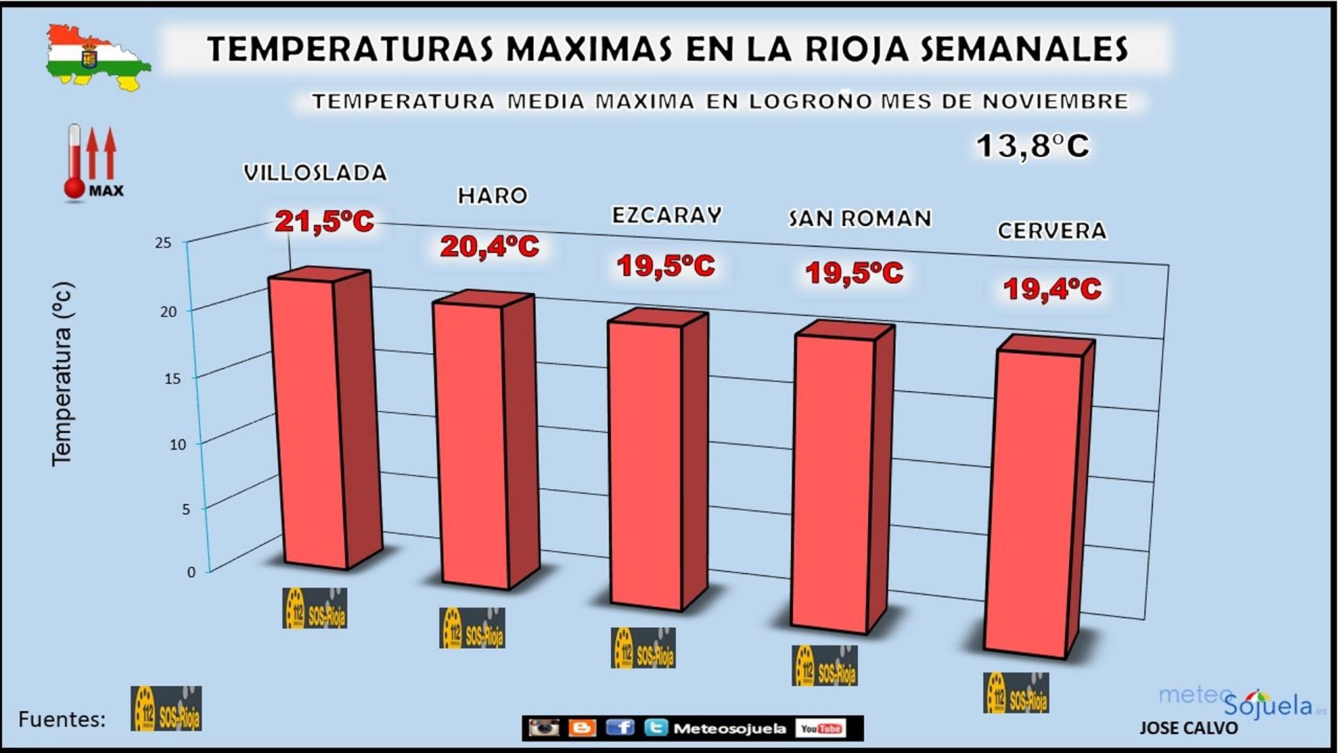 Temperaturas Máximas Semanales