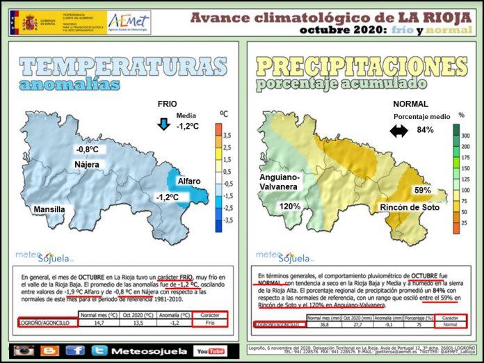 Avance Climatológico Octubre 2020. AEMET. Meteosojuela