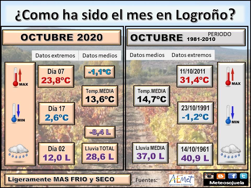 Datos Comparativos Octubre 2020 Logroño. Meteosojuela