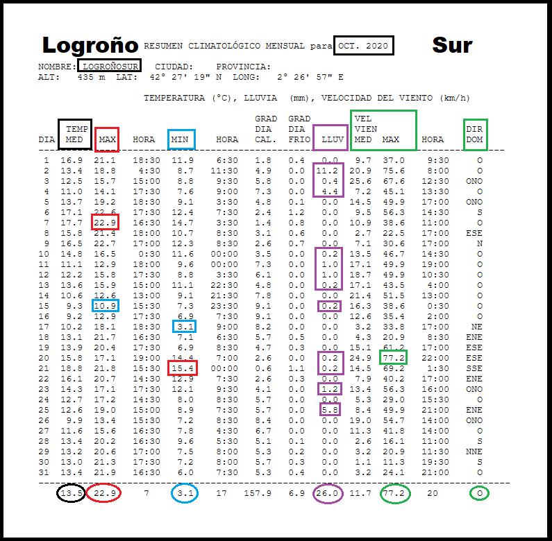 Datos Estación meteorológica Logroño Sur. Octubre Meteosojuela