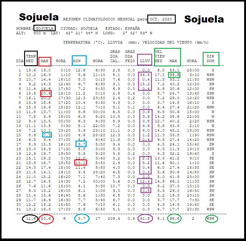Datos Estación meteorológica Sojuela. Octubre Meteosojuela