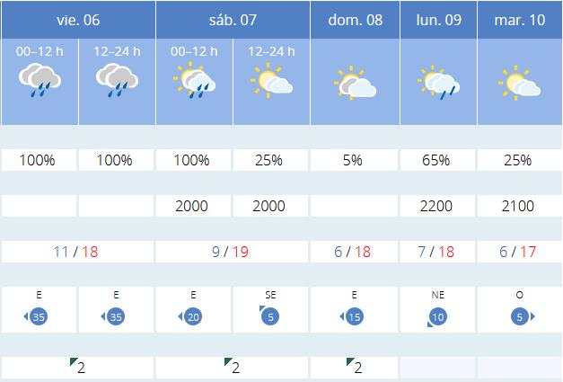 Previsión tiempo La Rioja próximos días AEMET. Meteosojuela La Rioja Jose Calvo