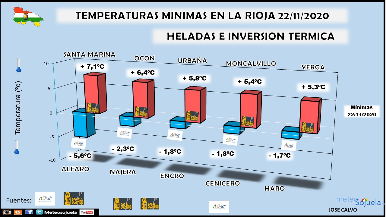 Temperaturas Mínimas, Heladas e Inversión Termica. Meteosojuela