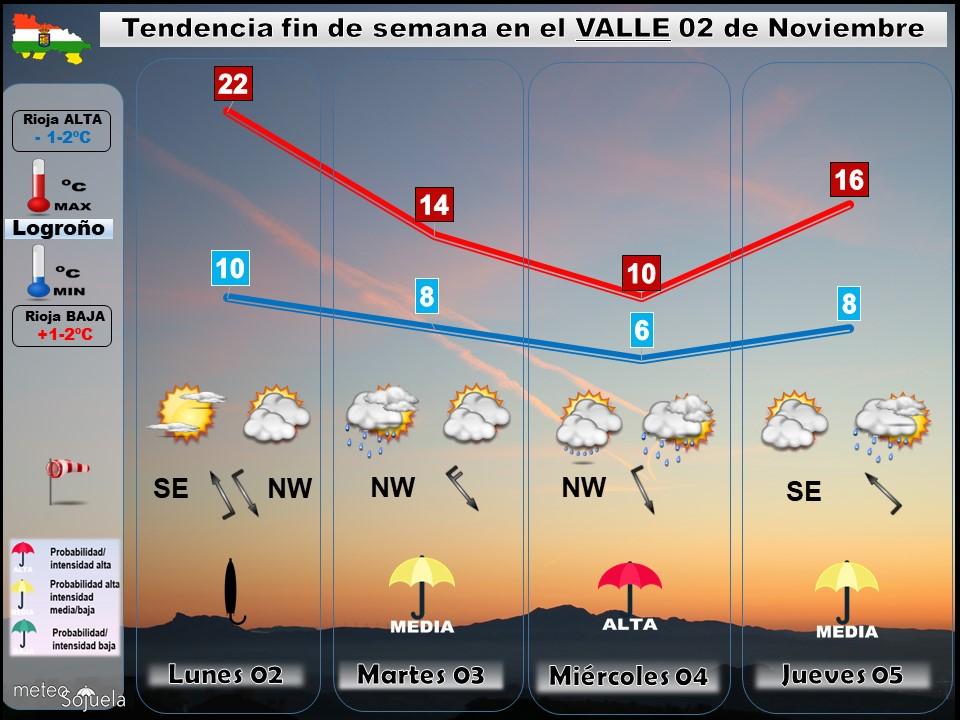 Tendencia del tiempo en La Rioja 02 11 Meteosojuela La Rioja. Jose Calvo