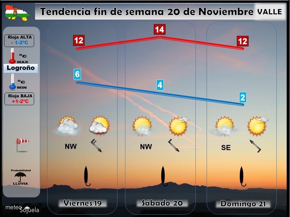 Tendencia del tiempo en La Rioja 20 11 Meteosojuela La Rioja. Jose Calvo