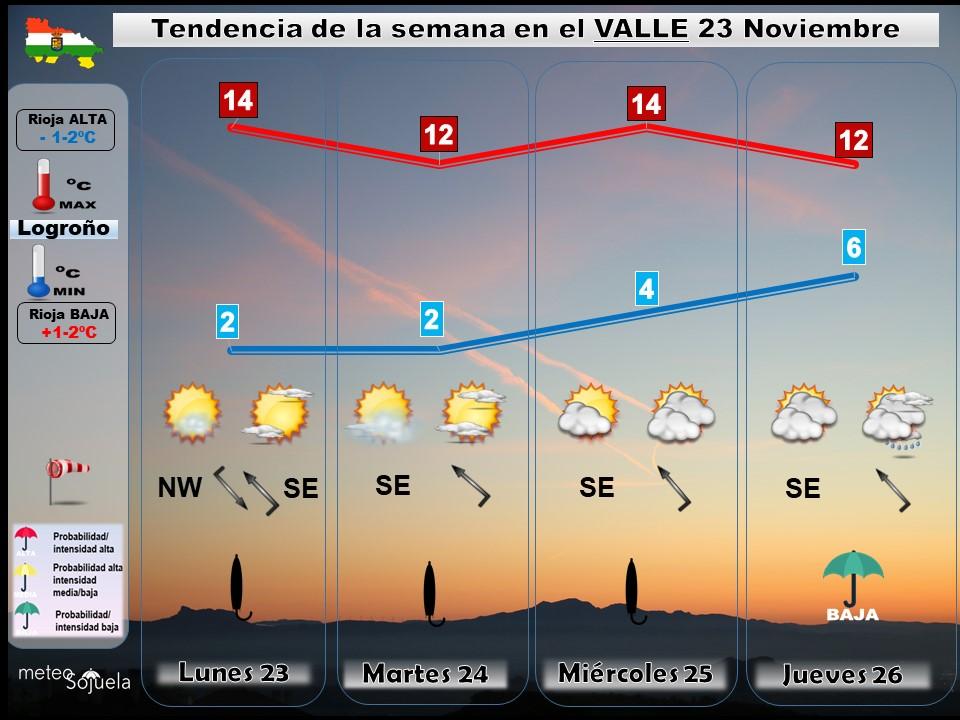 Tendencia del tiempo en La Rioja 23 11 Meteosojuela La Rioja. Jose Calvo