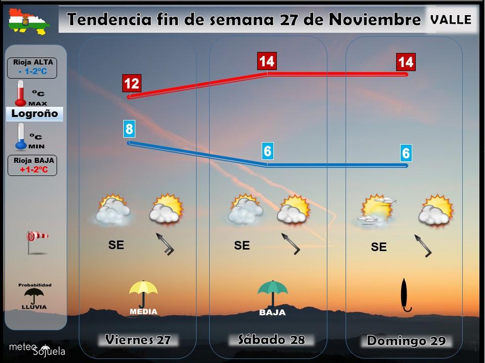 Tendencia del tiempo en La Rioja 2711 Meteosojuela La Rioja. Jose Calvo