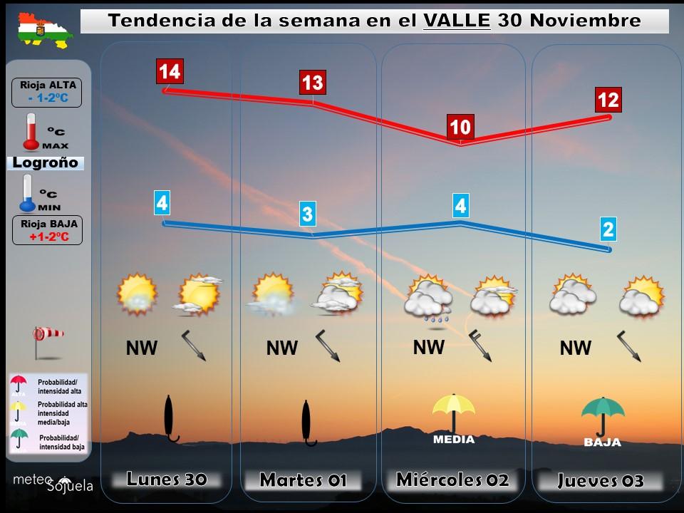 Tendencia del tiempo en La Rioja 30 11 Meteosojuela La Rioja. Jose Calvo