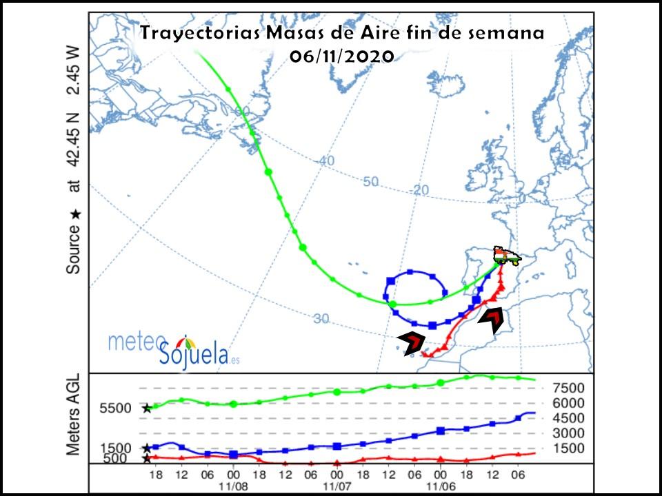 Trayectorias Masas de Aire. NOAA. Meteosojuela
