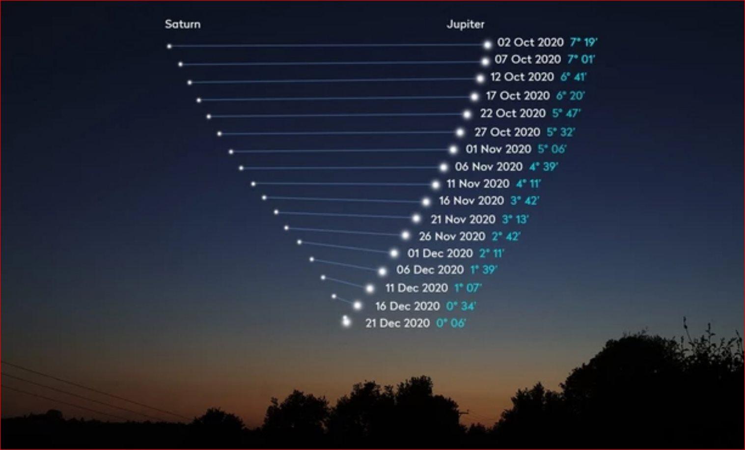 Conjunción Júpiter Staurno