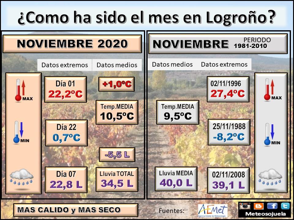 Datos Comparativos Noviembre 2020 Logroño. Meteosojuela