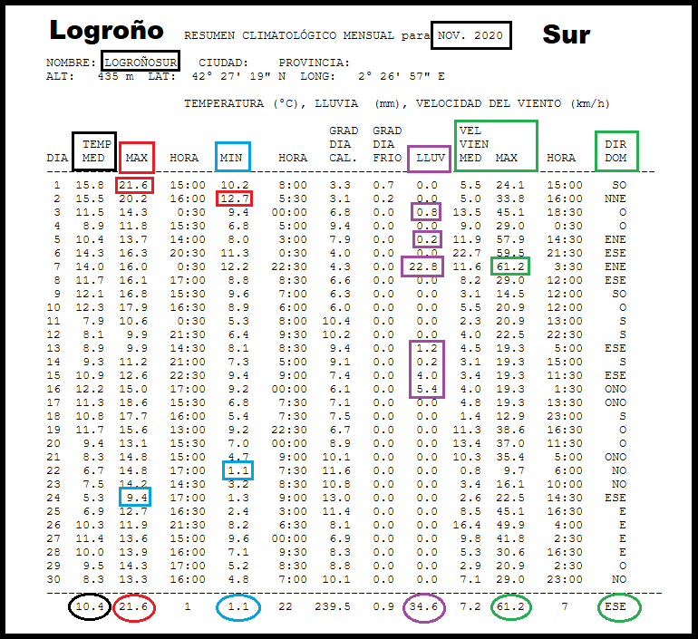 Datos Estación meteorológica Logroño Sur. Noviembre Meteosojuela