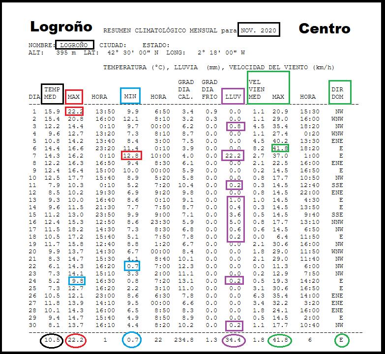 Datos Estación meteorológica Logroño centro. Noviembre Meteosojuela