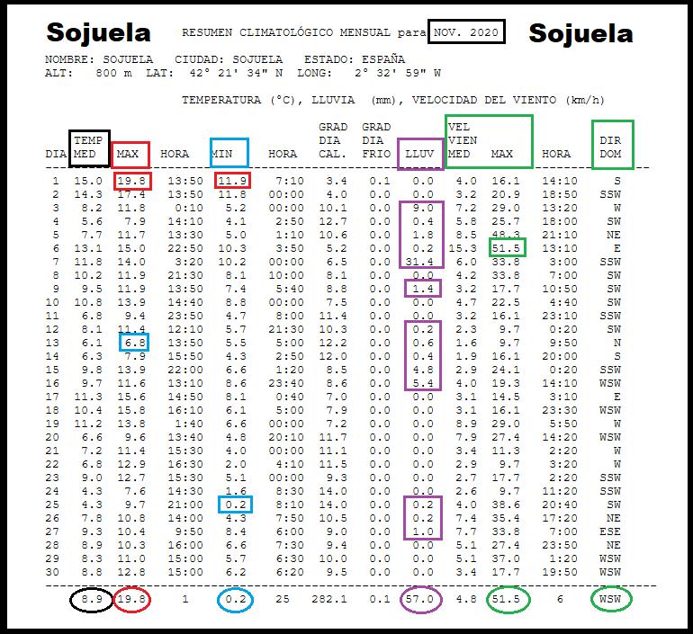 Datos Estación meteorológica Sojuela. Noviembre Meteosojuela