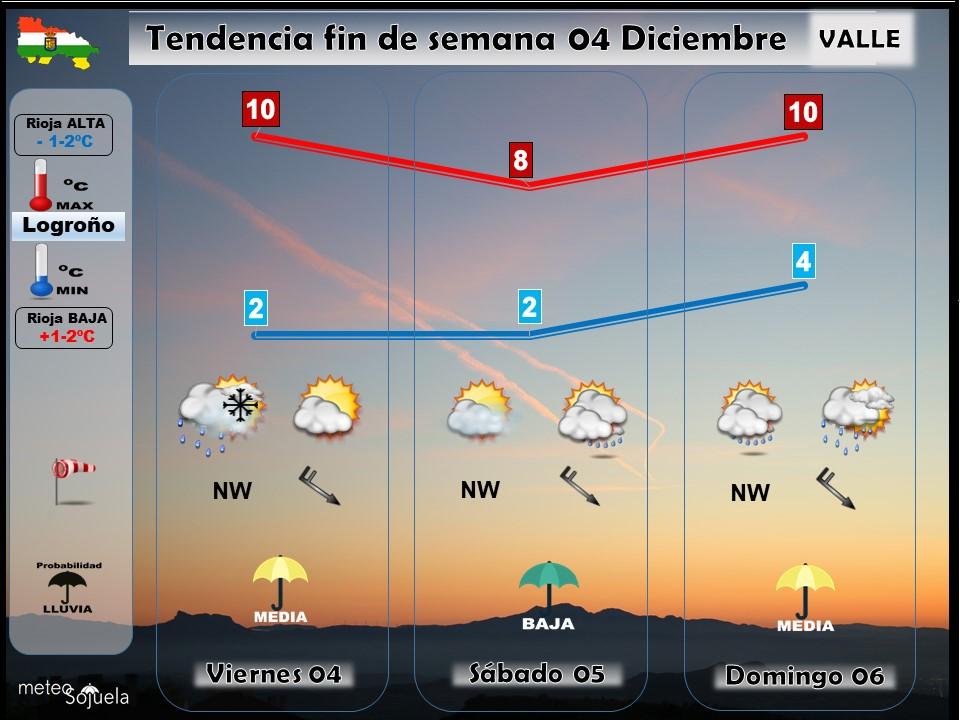 Tendencia del tiempo en La Rioja 04 12 Meteosojuela La Rioja. Jose Calvo