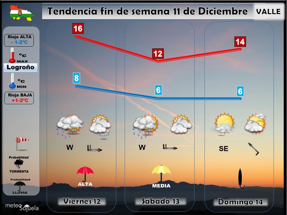 Tendencia del tiempo en La Rioja 1112 Meteosojuela La Rioja. Jose Calvo