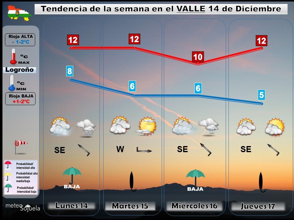 Tendencia del tiempo en La Rioja 1412 Meteosojuela La Rioja. Jose Calvo