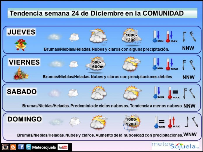 Tendencia del tiempo en La Rioja 24 12 Meteosojuela La Rioja. Jose Calvo