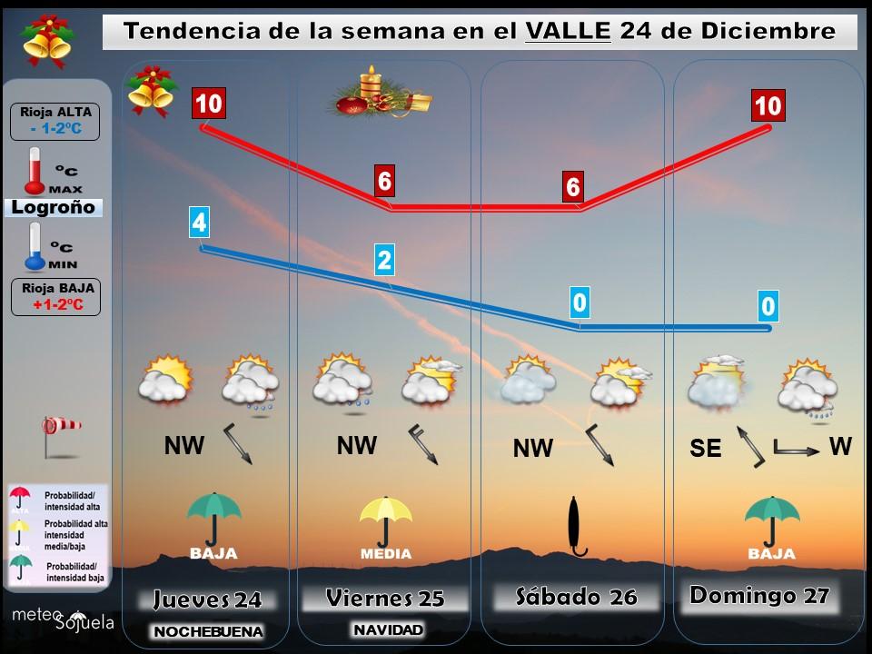 Tendencia del tiempo en La Rioja 2412 Meteosojuela La Rioja. Jose Calvo