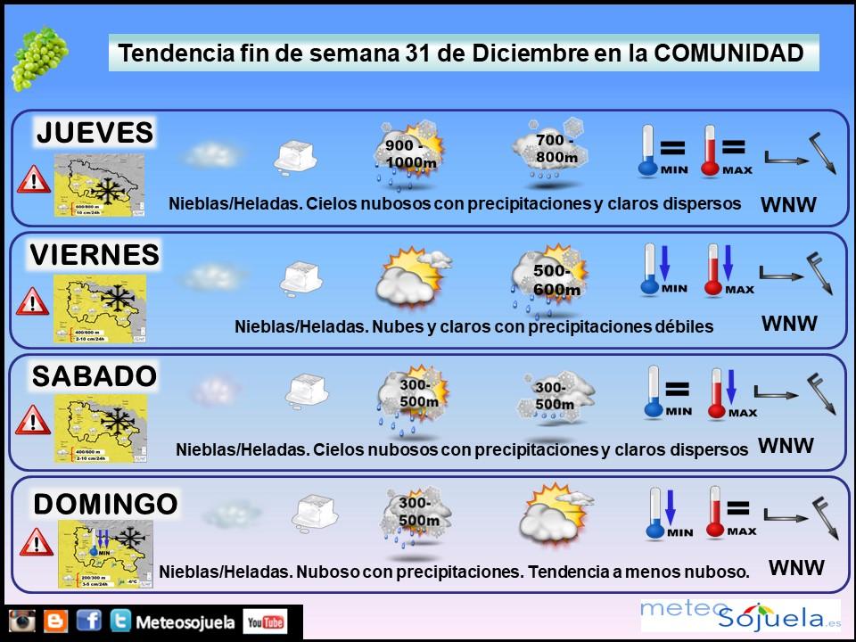 Tendencia del tiempo en La Rioja 3112 Meteosojuela La Rioja. Jose Calvo