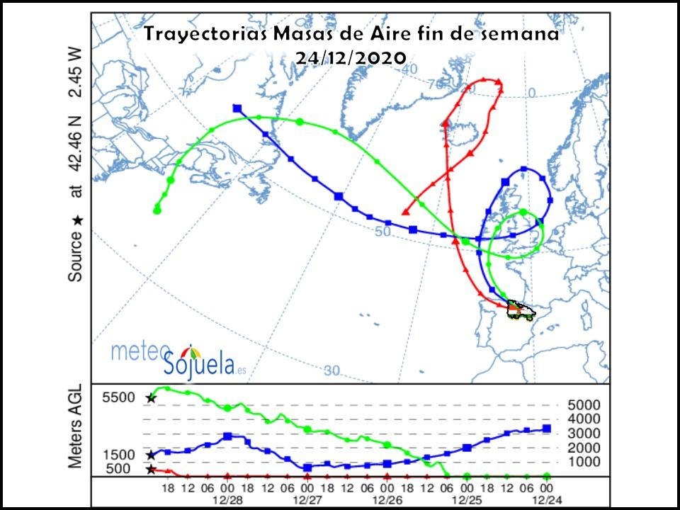 Trayectoria Masas de Aire NOAA. Meteosojuela