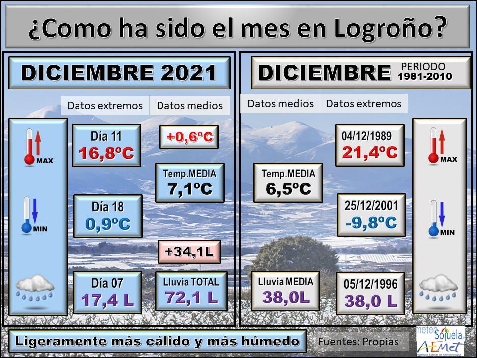 Datos Comparativos Diciembre 2020 Logroño. Meteosojuela
