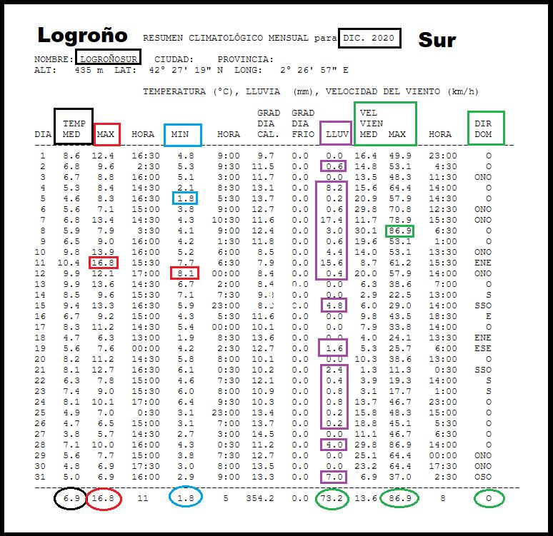 Datos Estación meteorológica Logroño Sur. Diciembre Meteosojuela