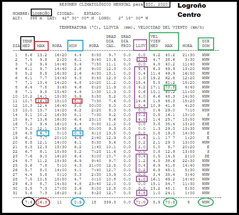 Datos Estación meteorológica Logroño centro. Diciembre Meteosojuela