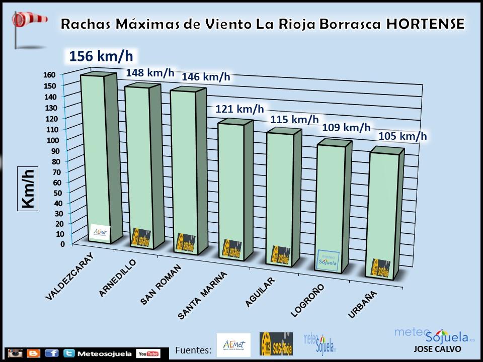Rachas Máximas de Viento Borrasca Hortense. Meteosojuela