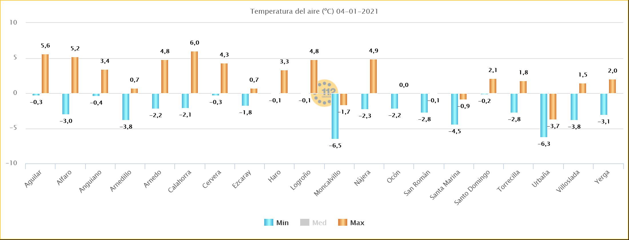 Temperaturas Máximas y Mínimasa Estaciones de SOS Rioja