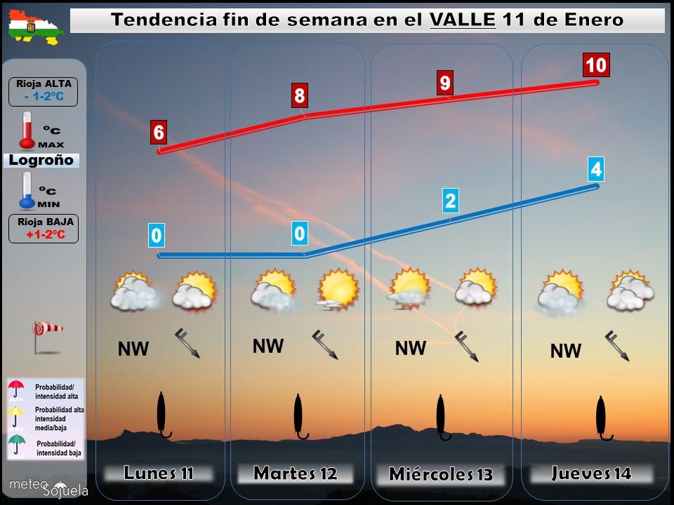 Tendencia del tiempo en La Rioja 11 01 Meteosojuela La Rioja. Jose Calvo