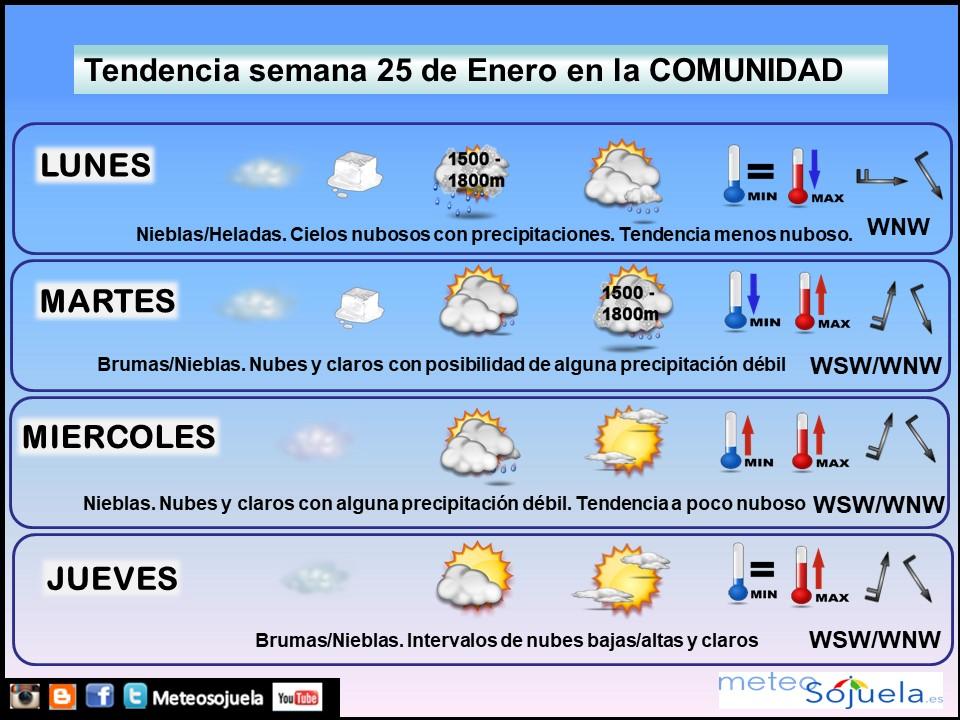 Tendencia del tiempo en La Rioja 18 01 Meteosojuela La Rioja. Jose Calvo