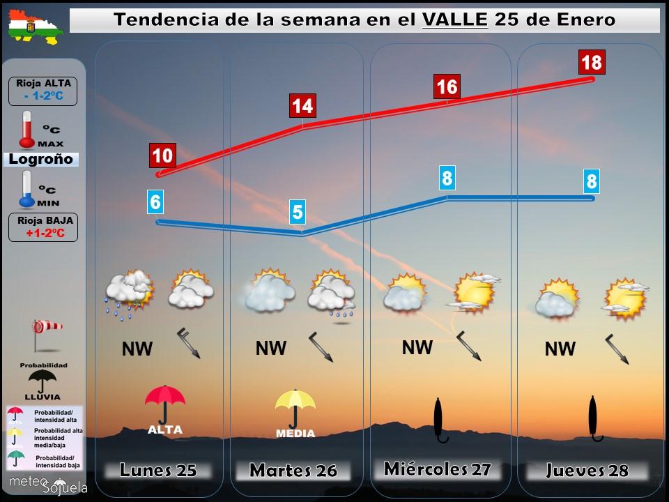 Tendencia del tiempo en La Rioja 2501 Meteosojuela La Rioja. Jose Calvo