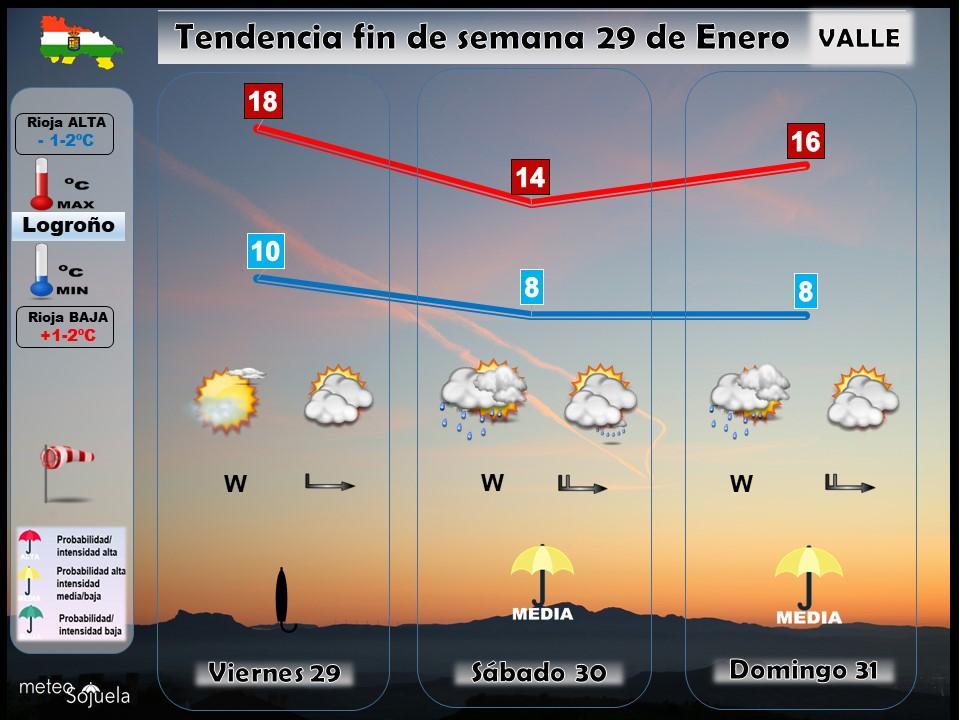 Tendencia del tiempo en La Rioja 29 01 Meteosojuela La Rioja. Jose Calvo
