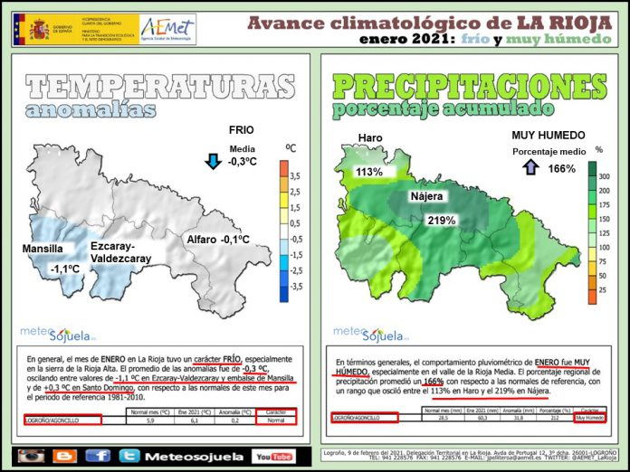 Avance Climatológico Enero 2020. AEMET. Meteosojuela