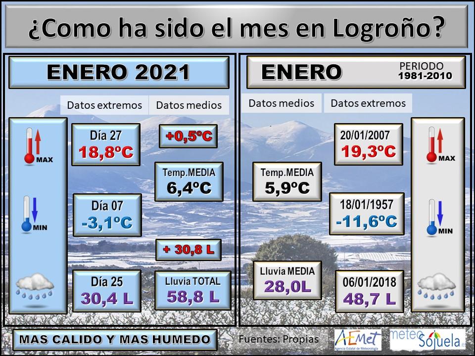 Datos Comparativos Enero 2021 Logroño. Meteosojuela
