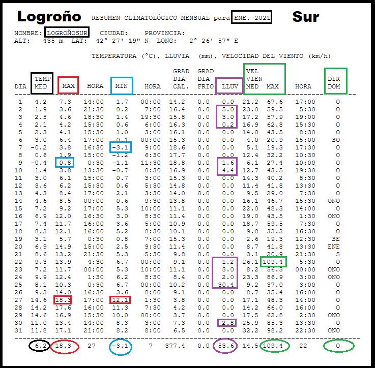 Datos Estación meteorológica Logroño Sur. Enero Meteosojuela