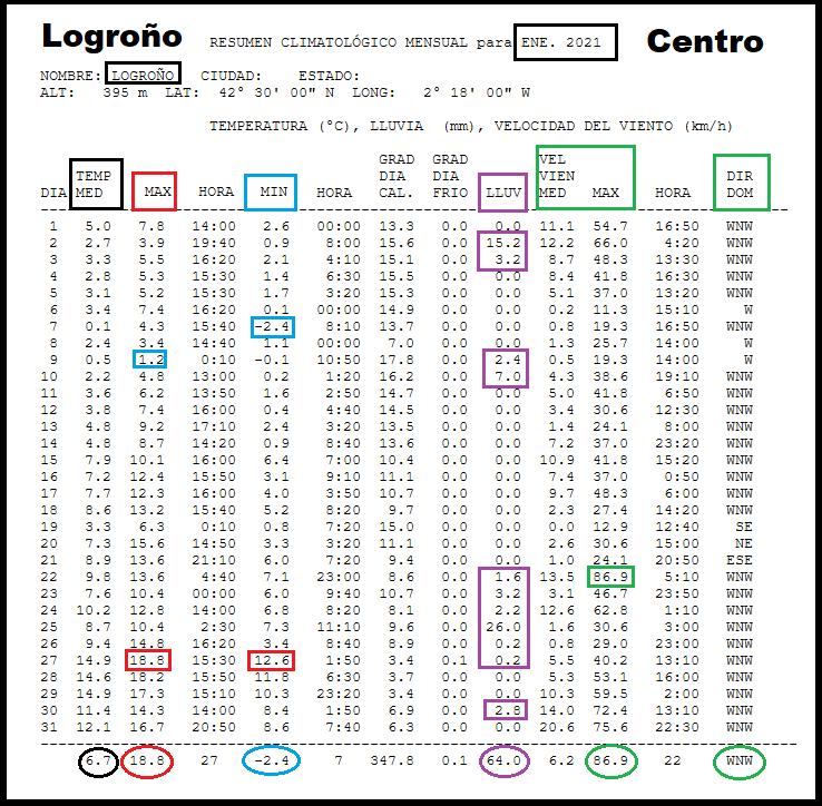 Datos Estación meteorológica Logroño centro. Enero Meteosojuela